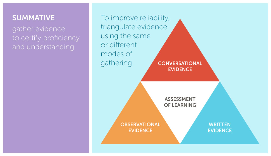 Triangle Assessment Of Learning